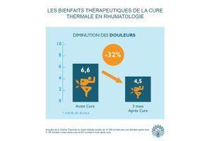 Cure thermale : quels sont les bénéfices selon les patients ?