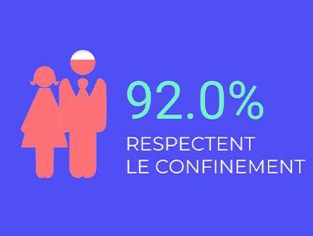 """""""92% des Français respectent le confinement"""""""