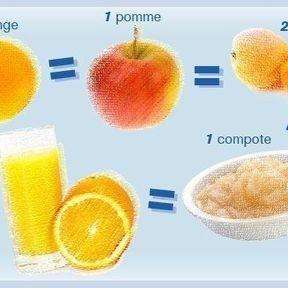 Le problème des portions : Les fruits